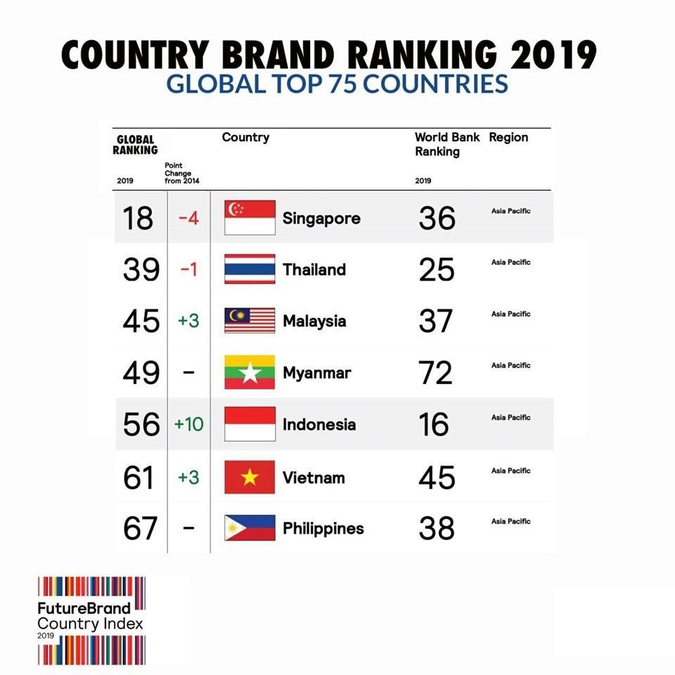 index kekuatan merek negara 2019
