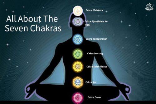 chakra dasar dan kemakmuran