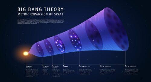 tuhan dan gelombang alam semesta