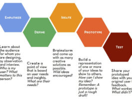 menemukan ide brilian dengan Design Thinking